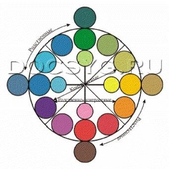 основы цветоведения в вышивке