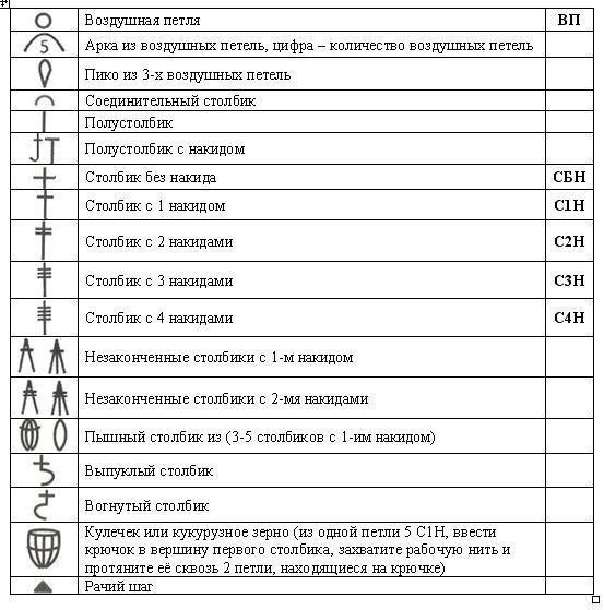 uslovnye-oboznacheniya-vyazaniya-kryuchkom-7